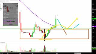 RITE AID CORP. Rite Aid Corporation - RAD Stock Chart Technical Analysis for 04-17-2019