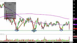 SIRIUS XM HOLDINGS INC. Sirius XM Holdings Inc. - SIRI Stock Chart Technical Analysis for 04-24-2019