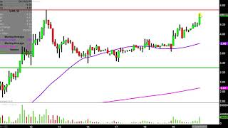 VUZIX CORP. Vuzix Corporation - VUZI Stock Chart Technical Analysis for 06-19-2019