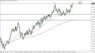 GBP/USD GBP/USD Technical Analysis for May 19, 2021 by FXEmpire