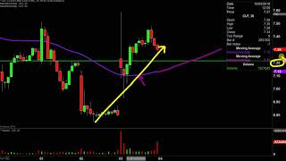 CLEVELAND-CLIFFS INC. Cleveland-Cliffs Inc. - CLF Stock Chart Technical Analysis for 10-03-2019
