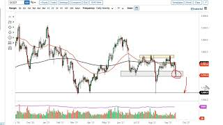 GOLD - USD Gold and AUD/USD Forecast September 20, 2021