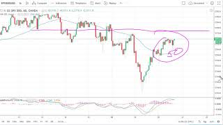 S&P500 Index S & P 500 Technical Analysis for June 21, 2018 by FXEmpire.com