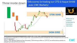 EUR/USD Matrice de trading CFD EURUSD France40 Allemagne30 US30 [20/10/19]