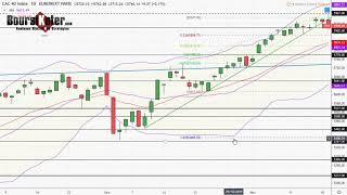 CAC40 INDEX CAC 40   Analyse technique du 19-11-2019 par boursikoter