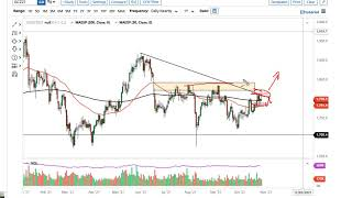 GOLD - USD Gold Technical Analysis for October 29, 2021 by FXEmpire