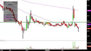 BIOPHARMX CORP. BioPharmX Corporation - BPMX Stock Chart Technical Analysis for 03-27-2019
