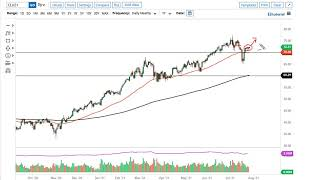 WTI CRUDE OIL WTI Crude Oil Forecast for July 29, 2021