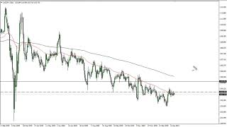 USD/JPY USD/JPY Price Forecast - US Dollar Pulls Back from 104 JPY Level.