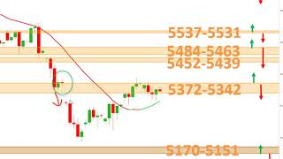 EUR/USD Trading sur CFD EURUSD CAC40 DAX30 US30 [11/08/19]